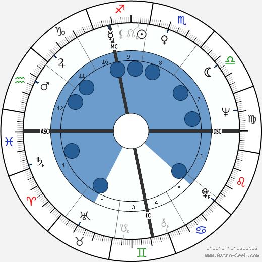 Françoise Vatel wikipedia, horoscope, astrology, instagram
