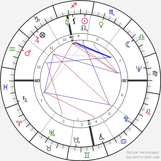 Françoise Vatel birth chart, Françoise Vatel astro natal horoscope, astrology