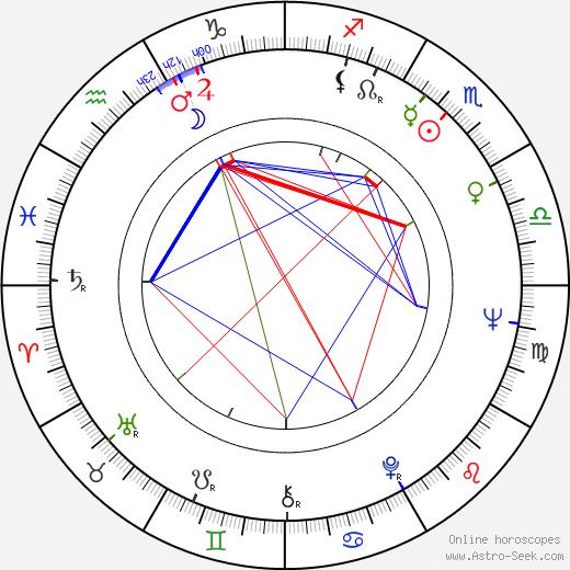 Gilda Lousek birth chart, Gilda Lousek astro natal horoscope, astrology