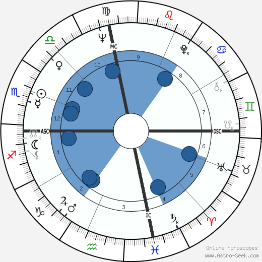 Harris Yulin wikipedia, horoscope, astrology, instagram