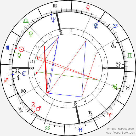 Harris Yulin tema natale, oroscopo, Harris Yulin oroscopi gratuiti, astrologia