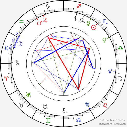 Ina Balin astro natal birth chart, Ina Balin horoscope, astrology