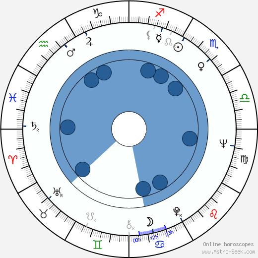 Ingrid Pitt wikipedia, horoscope, astrology, instagram