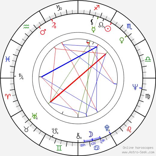 Ingrid Pitt tema natale, oroscopo, Ingrid Pitt oroscopi gratuiti, astrologia