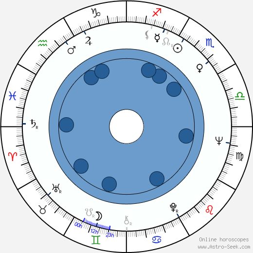 Ion Fiscuteanu wikipedia, horoscope, astrology, instagram