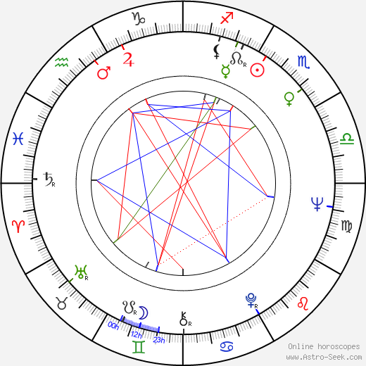 Ion Fiscuteanu birth chart, Ion Fiscuteanu astro natal horoscope, astrology