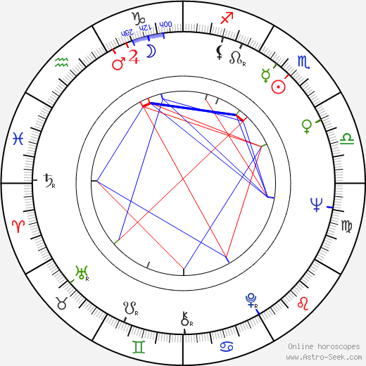 Jan Kociniak birth chart, Jan Kociniak astro natal horoscope, astrology