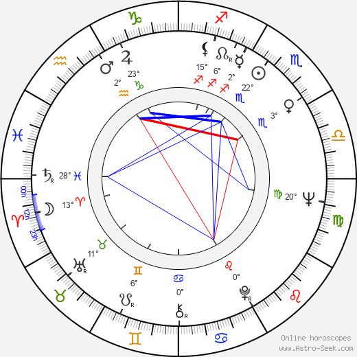 Jean Sobieski birth chart, biography, wikipedia 2020, 2021