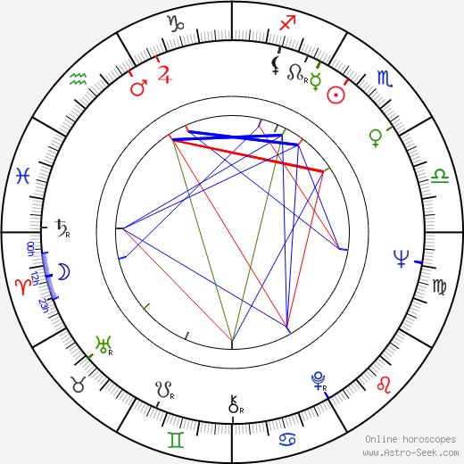 Jean Sobieski birth chart, Jean Sobieski astro natal horoscope, astrology