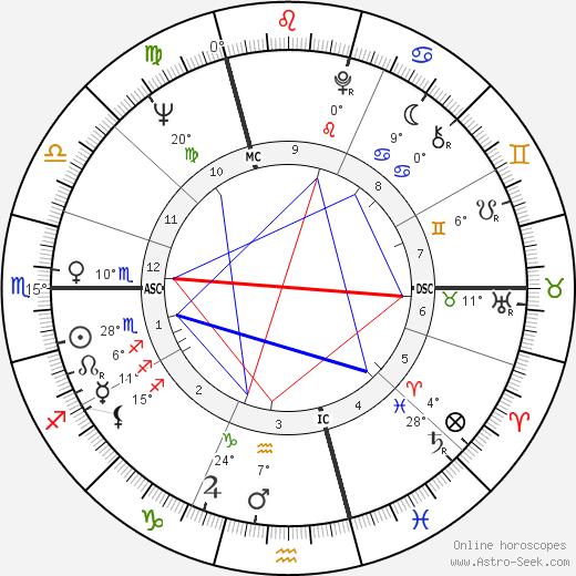 Jeannot Szwarc birth chart, biography, wikipedia 2018, 2019