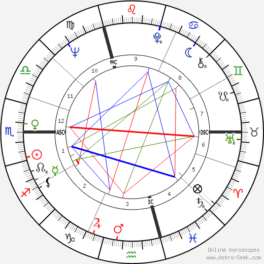 Jeannot Szwarc astro natal birth chart, Jeannot Szwarc horoscope, astrology