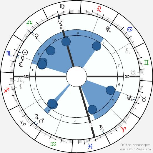 Jim Houston wikipedia, horoscope, astrology, instagram