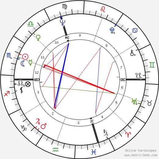 Jim Houston день рождения гороскоп, Jim Houston Натальная карта онлайн
