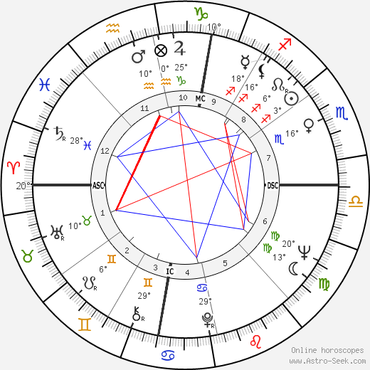 John Gage birth chart, biography, wikipedia 2018, 2019