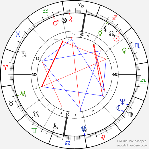John Gage astro natal birth chart, John Gage horoscope, astrology