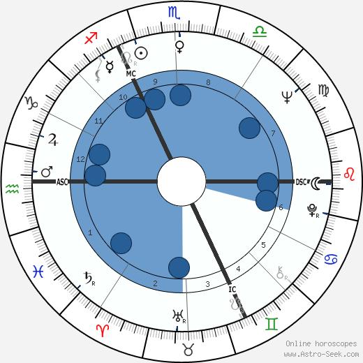 Karl Mildenberger wikipedia, horoscope, astrology, instagram