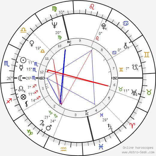 Loretta Swit birth chart, biography, wikipedia 2020, 2021