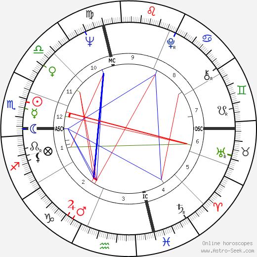 Loretta Swit birth chart, Loretta Swit astro natal horoscope, astrology