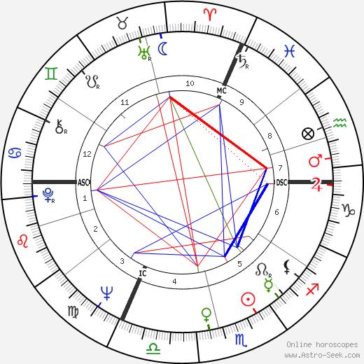 Lothar Späth birth chart, Lothar Späth astro natal horoscope, astrology