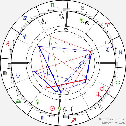 Luigi Calabresi день рождения гороскоп, Luigi Calabresi Натальная карта онлайн