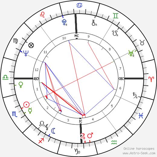 Marco Vassi astro natal birth chart, Marco Vassi horoscope, astrology