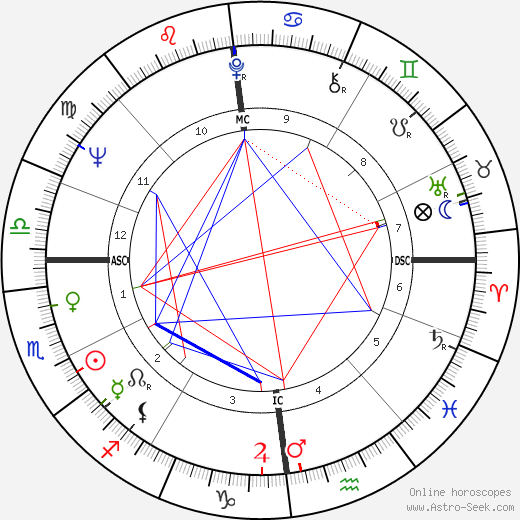 Peter Cook astro natal birth chart, Peter Cook horoscope, astrology