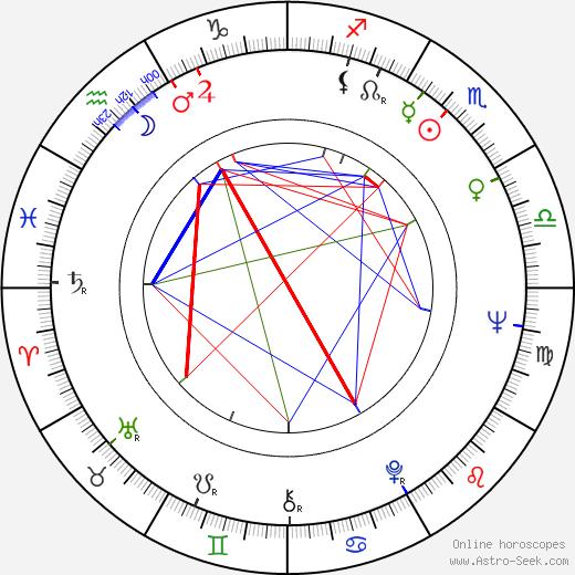 Richard Bradford birth chart, Richard Bradford astro natal horoscope, astrology