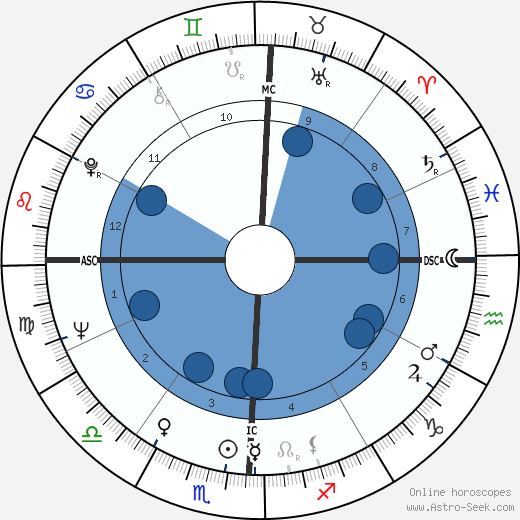 Richard H. Truly wikipedia, horoscope, astrology, instagram