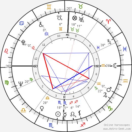 Richard H. Truly birth chart, biography, wikipedia 2018, 2019