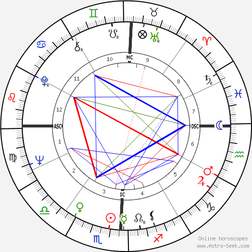 Richard H. Truly birth chart, Richard H. Truly astro natal horoscope, astrology