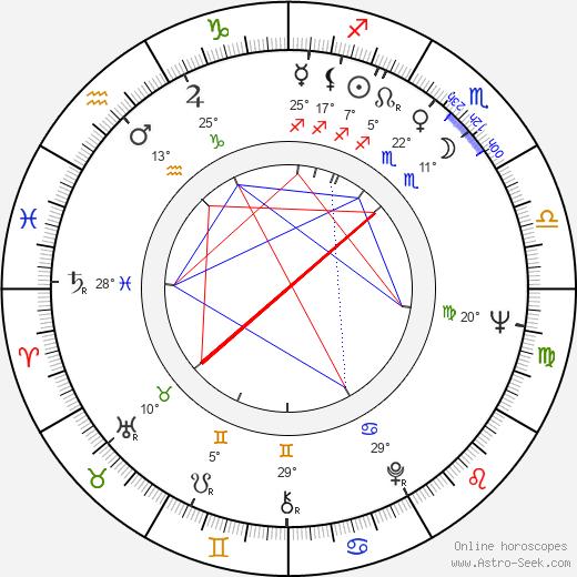 Ridley Scott birth chart, biography, wikipedia 2018, 2019