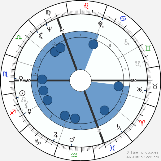 Roland Berger wikipedia, horoscope, astrology, instagram