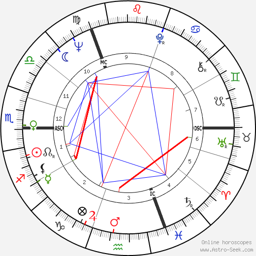 Roland Berger birth chart, Roland Berger astro natal horoscope, astrology