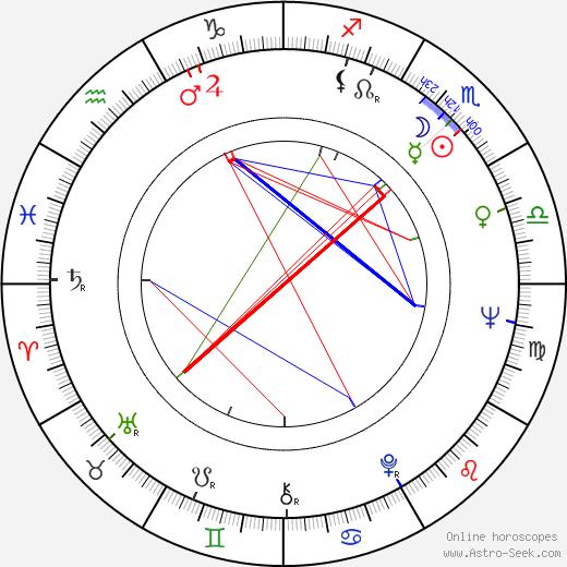 Ron Leath birth chart, Ron Leath astro natal horoscope, astrology