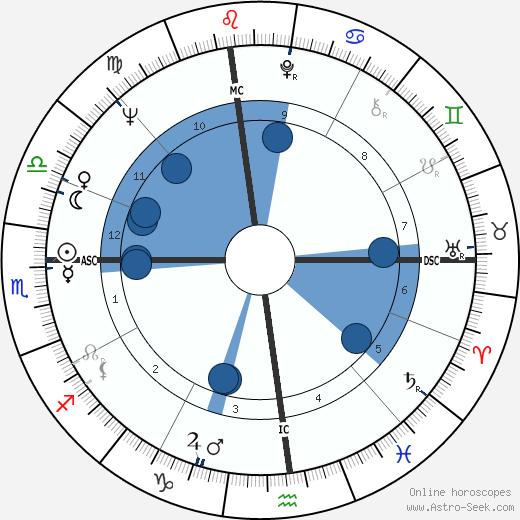Tom Waddell wikipedia, horoscope, astrology, instagram