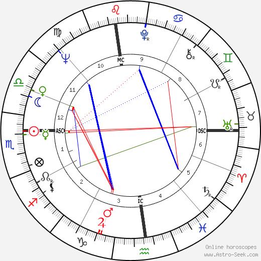 Tom Waddell birth chart, Tom Waddell astro natal horoscope, astrology