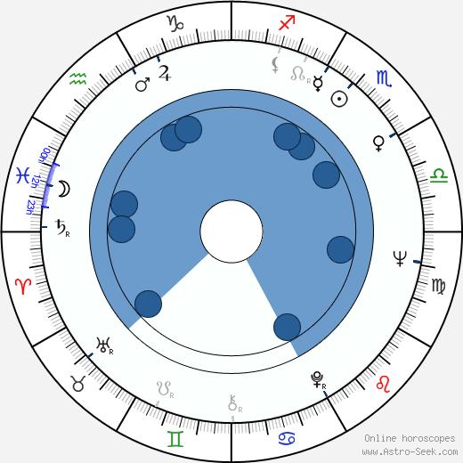Tomáš Šolc wikipedia, horoscope, astrology, instagram