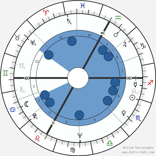 Ugo Gussalli Beretta wikipedia, horoscope, astrology, instagram