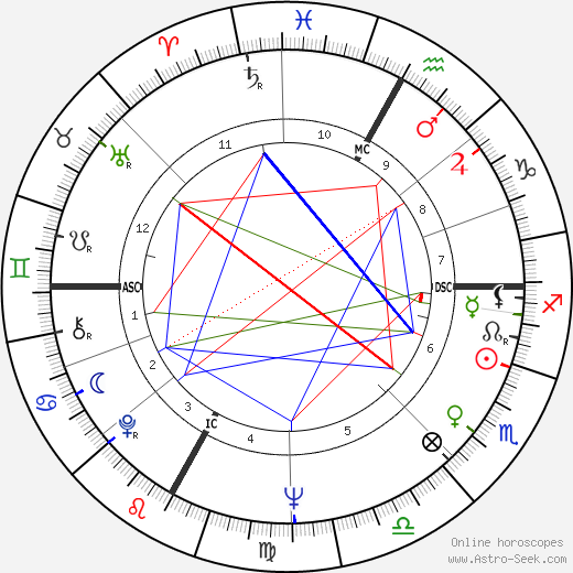 Ugo Gussalli Beretta день рождения гороскоп, Ugo Gussalli Beretta Натальная карта онлайн