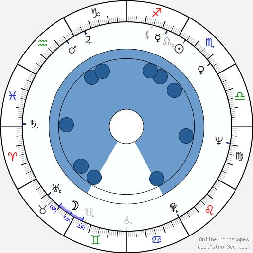 Ulrich Wildgruber wikipedia, horoscope, astrology, instagram