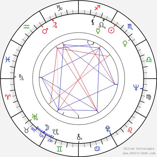 Ulrich Wildgruber birth chart, Ulrich Wildgruber astro natal horoscope, astrology