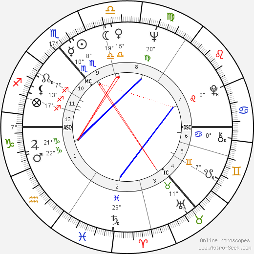 Witta Pohl birth chart, biography, wikipedia 2019, 2020