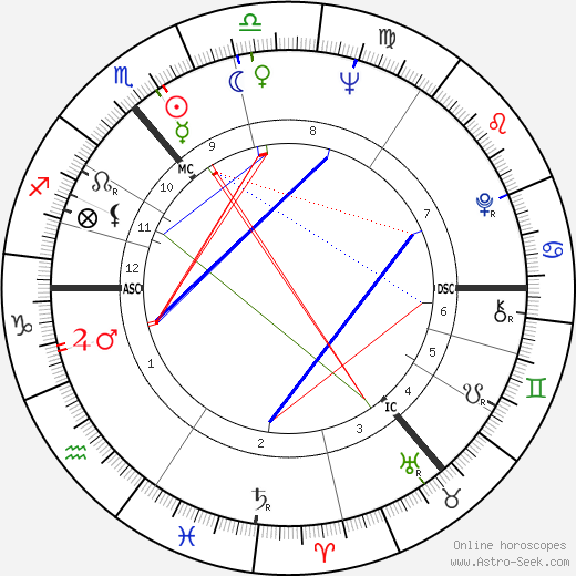 Witta Pohl astro natal birth chart, Witta Pohl horoscope, astrology