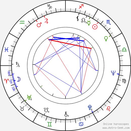 Yaphet Kotto astro natal birth chart, Yaphet Kotto horoscope, astrology