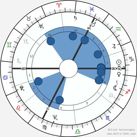 Alain Chapel wikipedia, horoscope, astrology, instagram