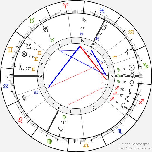 Alain Chapel birth chart, biography, wikipedia 2019, 2020