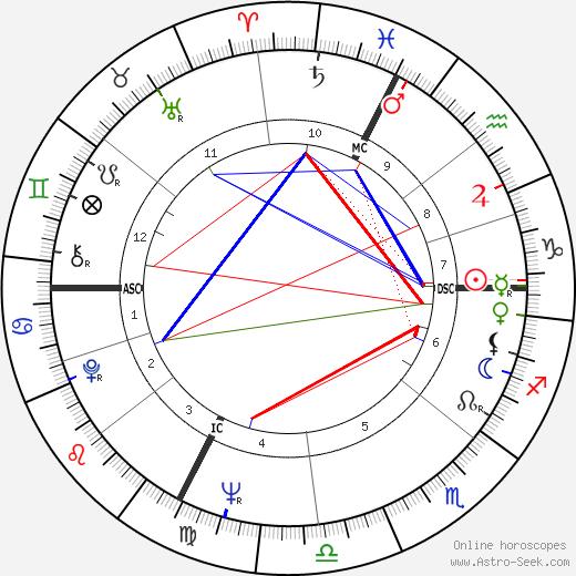 Alain Chapel birth chart, Alain Chapel astro natal horoscope, astrology