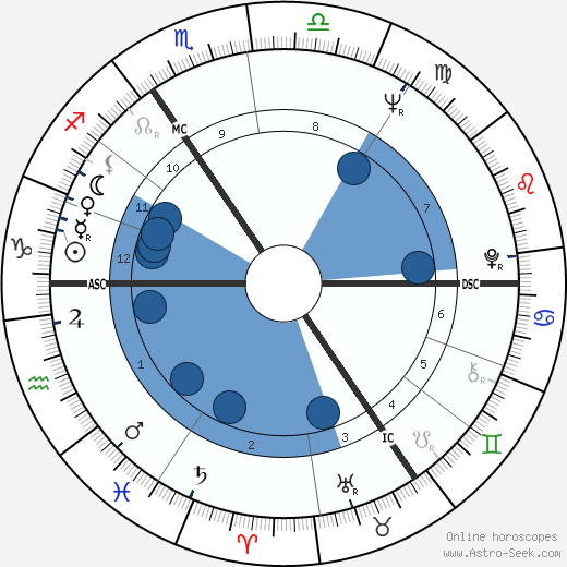 Anthony Hopkins wikipedia, horoscope, astrology, instagram