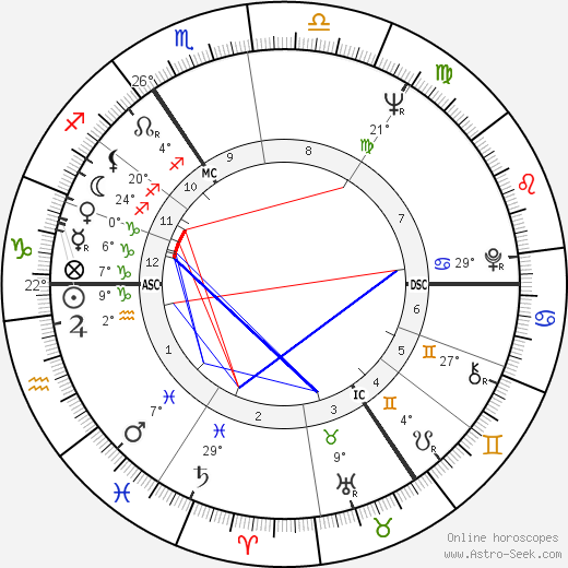 Anthony Hopkins birth chart, biography, wikipedia 2018, 2019