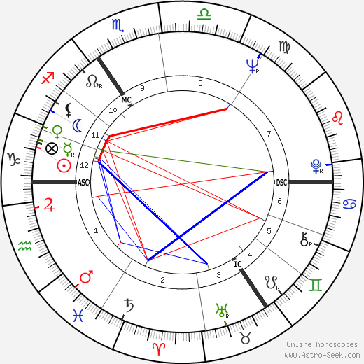 Anthony Hopkins astro natal birth chart, Anthony Hopkins horoscope, astrology